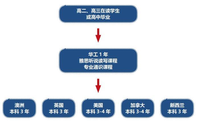 华工国际本科联合学校