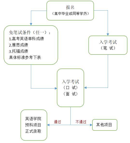 本科报名流程.jpg